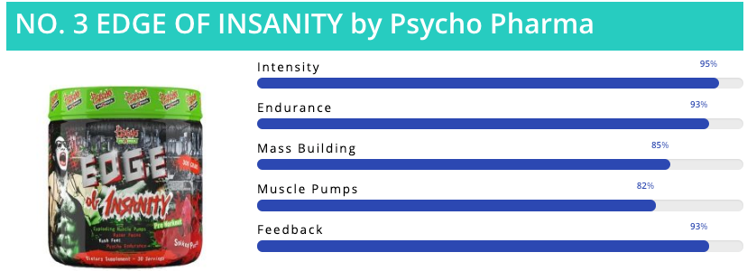#3 Pre Workout Supplement -Edge Of Insanity